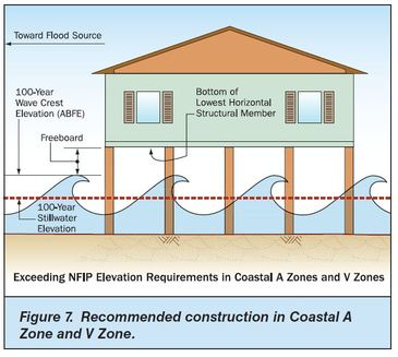 FAQ - BFE explained - Seaside Home Design, LLC Floodplain Home Designs on industrial home designs, woodland home designs, slope home designs, forest home designs, construction home designs, rapid home designs, northwest contemporary home designs, ocean home designs, self-sufficient home designs, habitat home designs,
